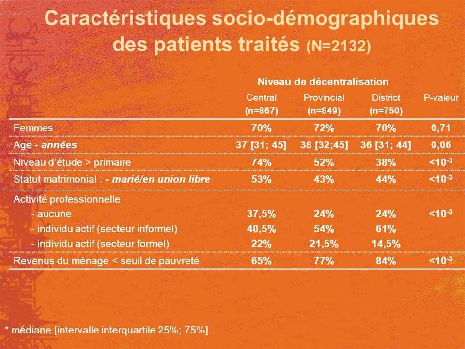 Caractéristiques socio-démographiques des patients traités (N=2132) Niveau de décentralisation Central (n=867) Provincial (n=849) District (n=750) P-v