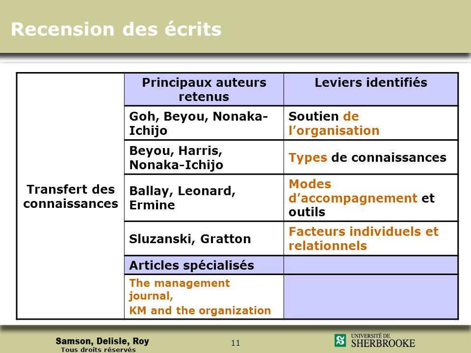 Tous droits réservés 11 Recension des écrits Transfert des connaissances Principaux auteurs retenus Leviers identifiés Goh, Beyou, Nonaka- Ichijo Sout