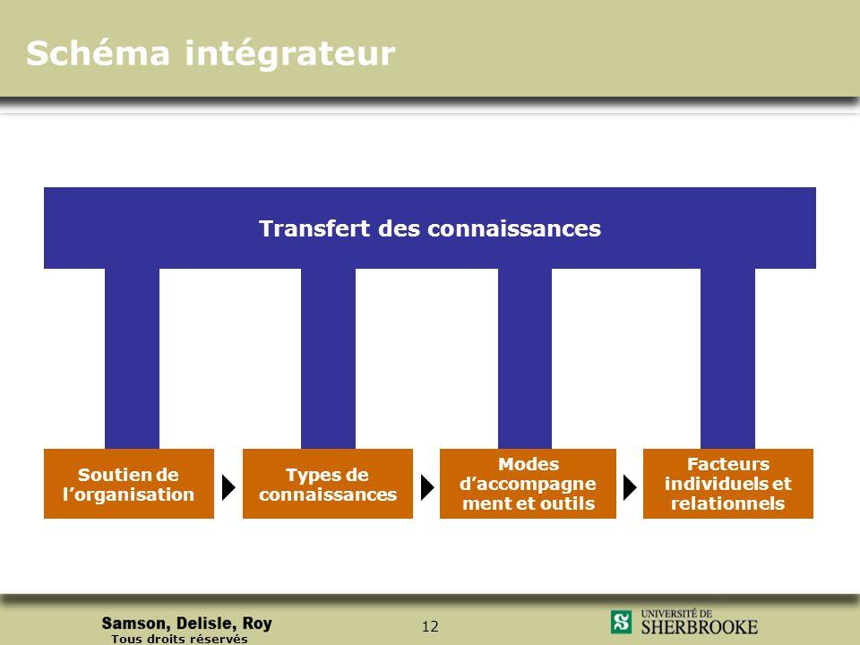Tous droits réservés 12 Facteurs individuels et relationnels Soutien de lorganisation Types de connaissances Modes daccompagne ment et outils Transfer