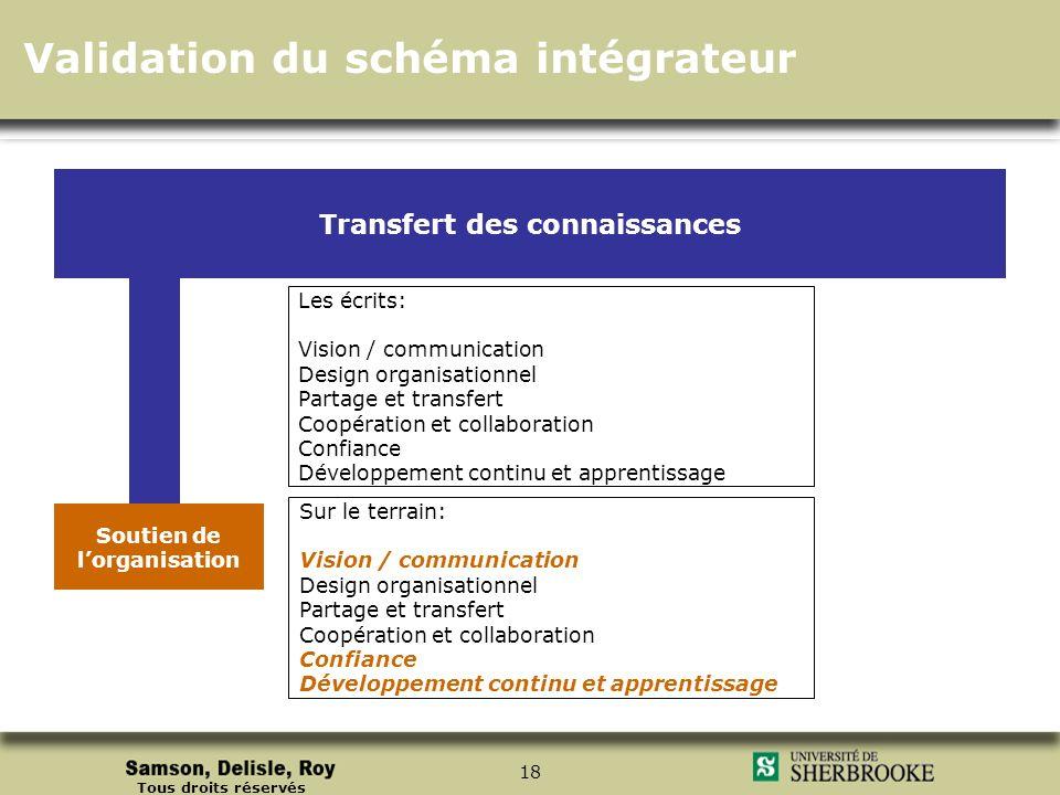 Tous droits réservés 18 Les écrits: Vision / communication Design organisationnel Partage et transfert Coopération et collaboration Confiance Développ
