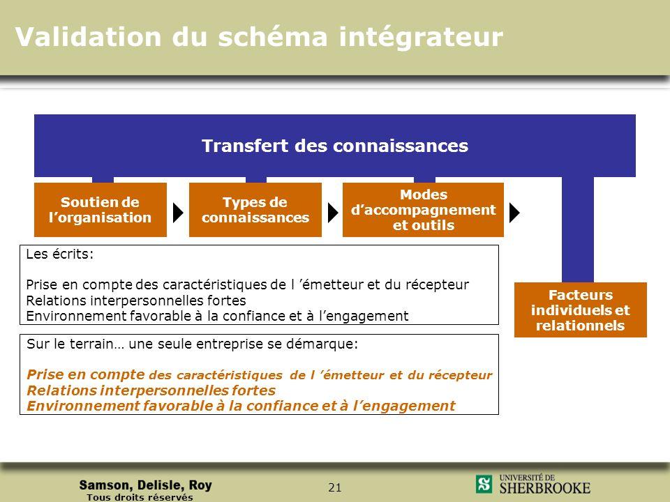 Tous droits réservés 21 Facteurs individuels et relationnels Soutien de lorganisation Types de connaissances Modes daccompagnement et outils Transfert