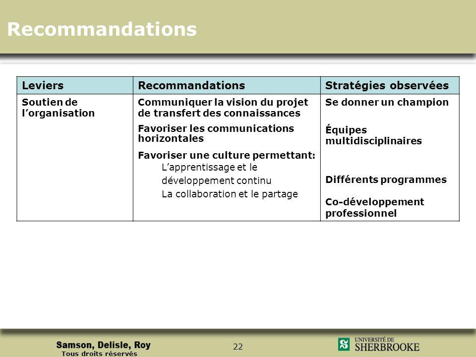 Tous droits réservés 22 LeviersRecommandationsStratégies observées Soutien de lorganisation Communiquer la vision du projet de transfert des connaissa