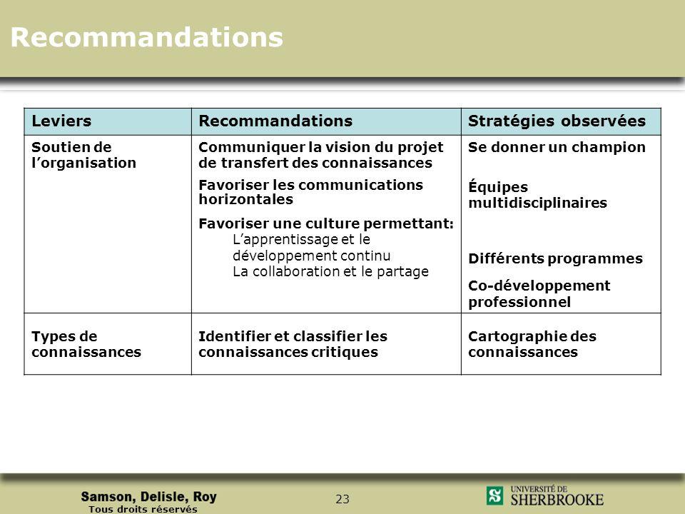 Tous droits réservés 23 LeviersRecommandationsStratégies observées Soutien de lorganisation Communiquer la vision du projet de transfert des connaissa
