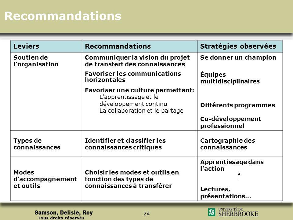 Tous droits réservés 24 LeviersRecommandationsStratégies observées Soutien de lorganisation Communiquer la vision du projet de transfert des connaissa