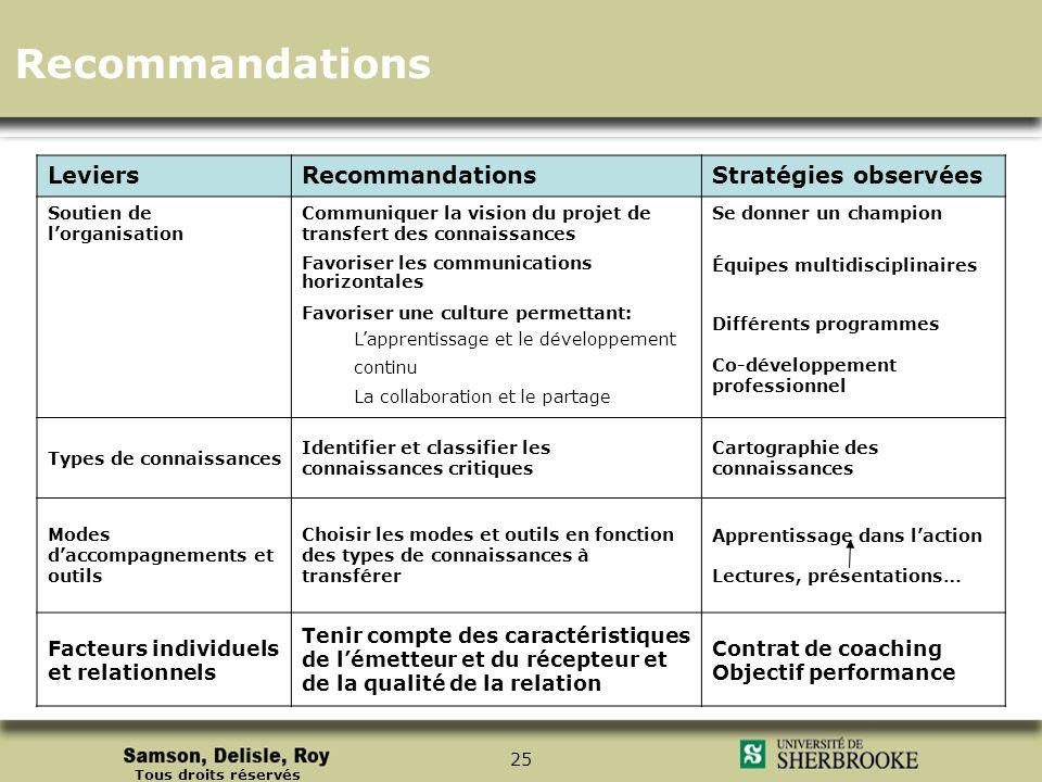 Tous droits réservés 25 LeviersRecommandationsStratégies observées Soutien de lorganisation Communiquer la vision du projet de transfert des connaissa