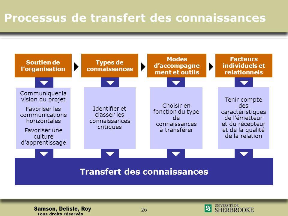 Tous droits réservés 26 Transfert des connaissances Facteurs individuels et relationnels Soutien de lorganisation Types de connaissances Modes daccomp