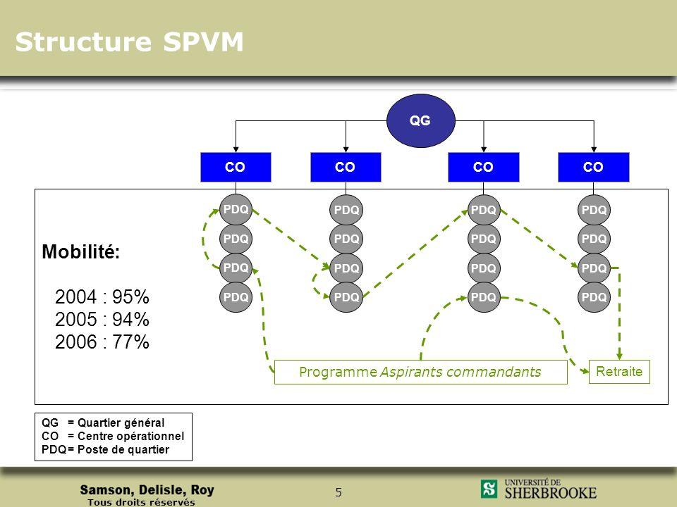 Tous droits réservés 5 Structure SPVM QG QG= Quartier général CO= Centre opérationnel PDQ= Poste de quartier CO PDQ CO PDQ Programme Aspirants command