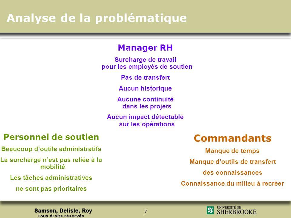Tous droits réservés 7 Manager RH Surcharge de travail pour les employés de soutien Pas de transfert Aucun historique Aucune continuité dans les proje