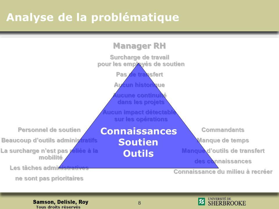 Tous droits réservés 8 Manager RH Surcharge de travail pour les employés de soutien Pas de transfert Aucun historique Aucune continuité dans les proje