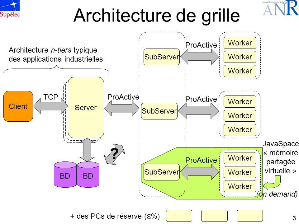 3 Architecture de grille + des PCs de réserve ( ε %) Server Client Server TCP SubServer Worker ProActive Worker BD Architecture n-tiers typique des ap