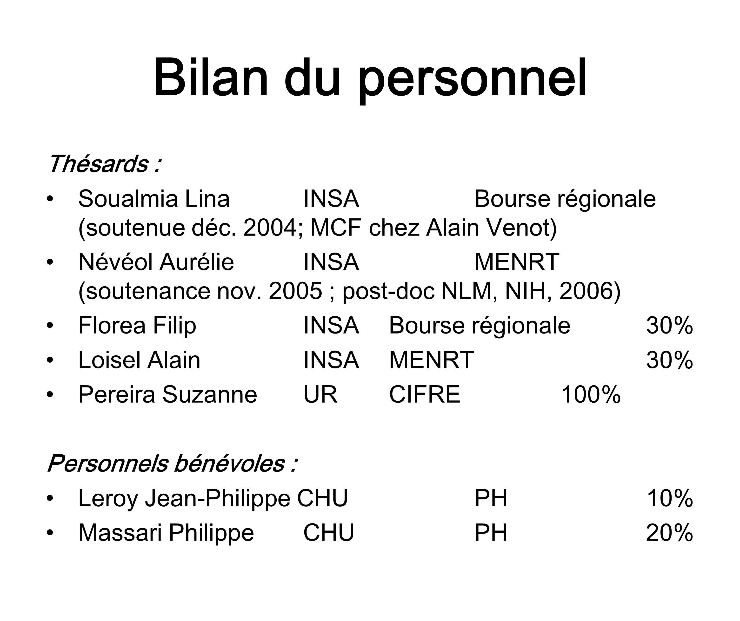 Bilan du personnel Thésards : Soualmia LinaINSABourse régionale (soutenue déc.