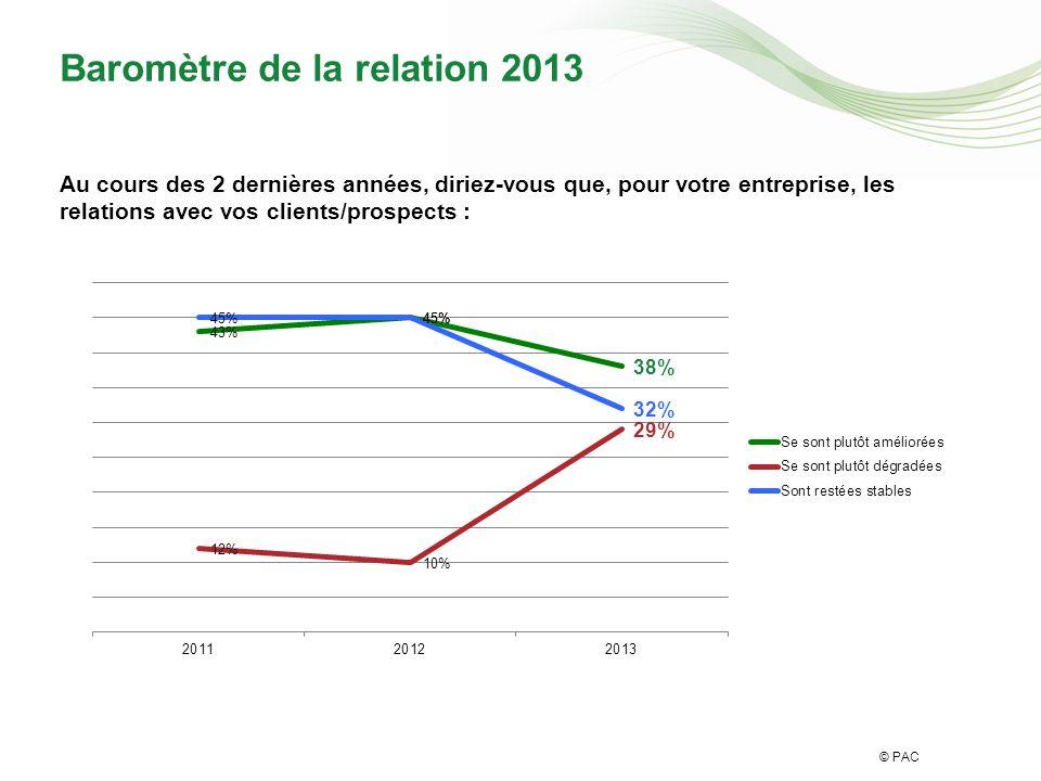 © PAC Baromètre de la relation 2013 Au cours des 2 dernières années, diriez-vous que, pour votre entreprise, les relations avec vos clients/prospects :