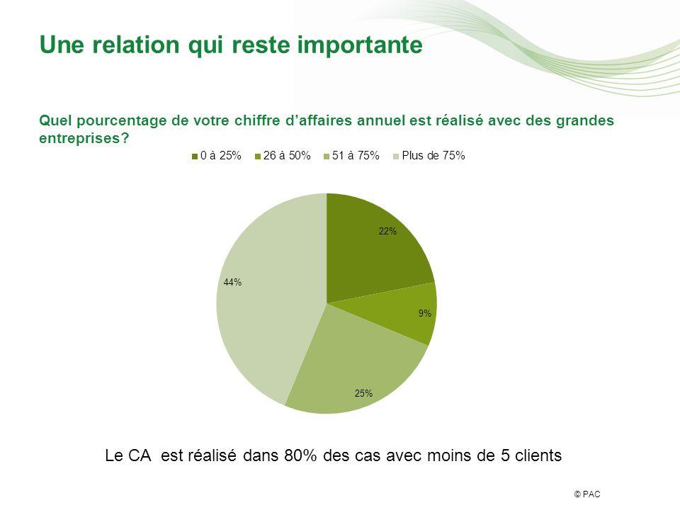 © PAC Une relation qui reste importante Le CA est réalisé dans 80% des cas avec moins de 5 clients Quel pourcentage de votre chiffre daffaires annuel est réalisé avec des grandes entreprises
