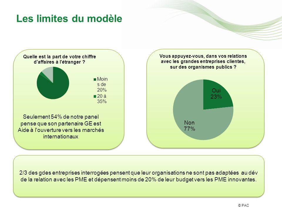 © PAC 2/3 des gdes entreprises interrogées pensent que leur organisations ne sont pas adaptées au dév de la relation avec les PME et dépensent moins de 20% de leur budget vers les PME innovantes.