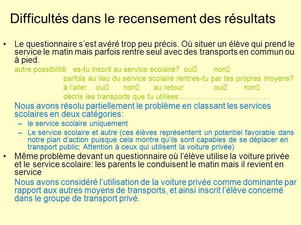 Difficultés dans le recensement des résultats Le questionnaire sest avéré trop peu précis.