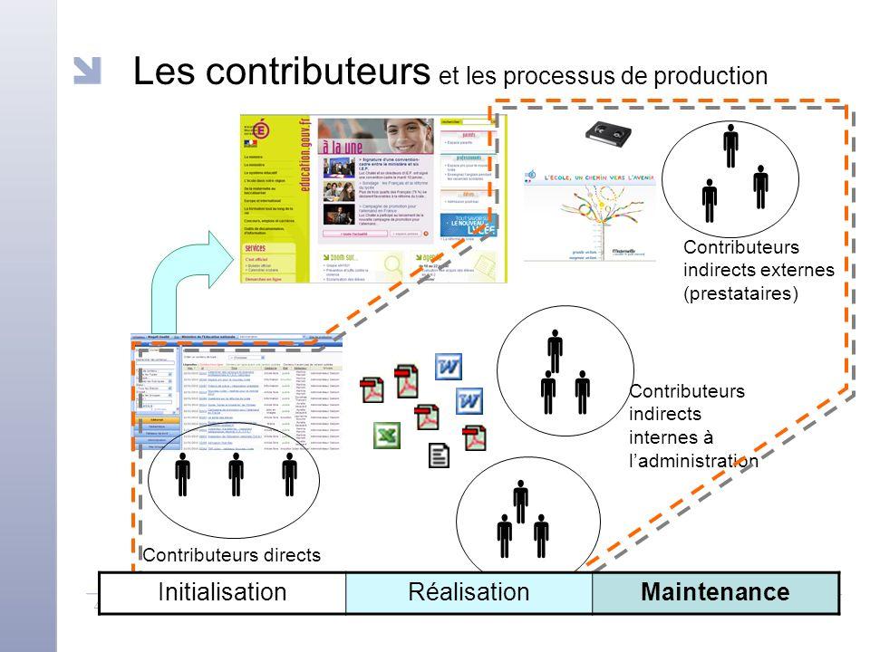 4ème Forum européen sur l'accessibilité numérique - Introduire l'e-accessibilité dans la conduite d'un projet web - Magali Oualid 6 Les contributeurs