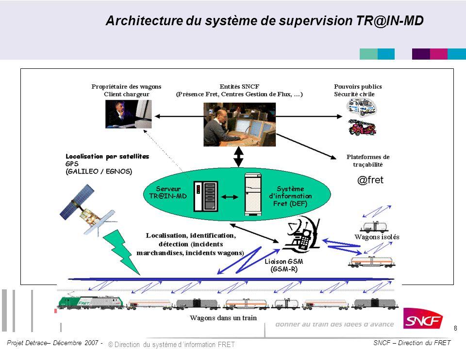SNCF – Direction du FRET Projet Detrace– Décembre 2007 - © Direction du système d information FRET 9 Présentation du projet TR@IN-MD Transports Intelligents des Marchandises Dangereuses Quoi .