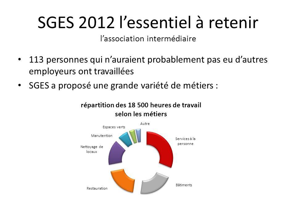 SGES 2012 lessentiel à retenir lassociation intermédiaire 113 personnes qui nauraient probablement pas eu dautres employeurs ont travaillées SGES a proposé une grande variété de métiers :