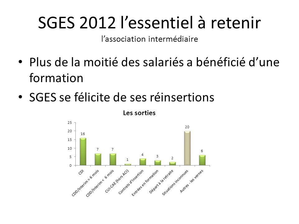Plus de la moitié des salariés a bénéficié dune formation SGES se félicite de ses réinsertions SGES 2012 lessentiel à retenir lassociation intermédiaire