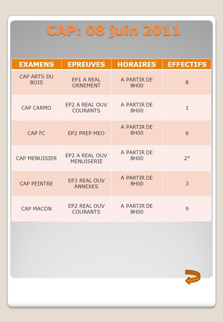 CAP: 08 juin 2011 CAP: 08 juin 2011 EXAMENSEPREUVESHORAIRESEFFECTIFS CAP ARTS DU BOIS EP1 A REAL ORNEMENT A PARTIR DE 8H00 8 CAP CARMO EP2 A REAL OUV