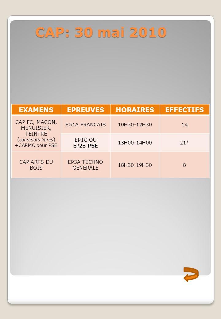 CAP: 30 mai 2010 EXAMENSEPREUVESHORAIRESEFFECTIFS CAP FC, MACON, MENUISIER, PEINTRE ( candidats libres ) +CARMO pour PSE EG1A FRANCAIS10H30-12H3014 EP1C OU EP2B PSE 13H00-14H0021* CAP ARTS DU BOIS EP3A TECHNO GENERALE 18H30-19H308
