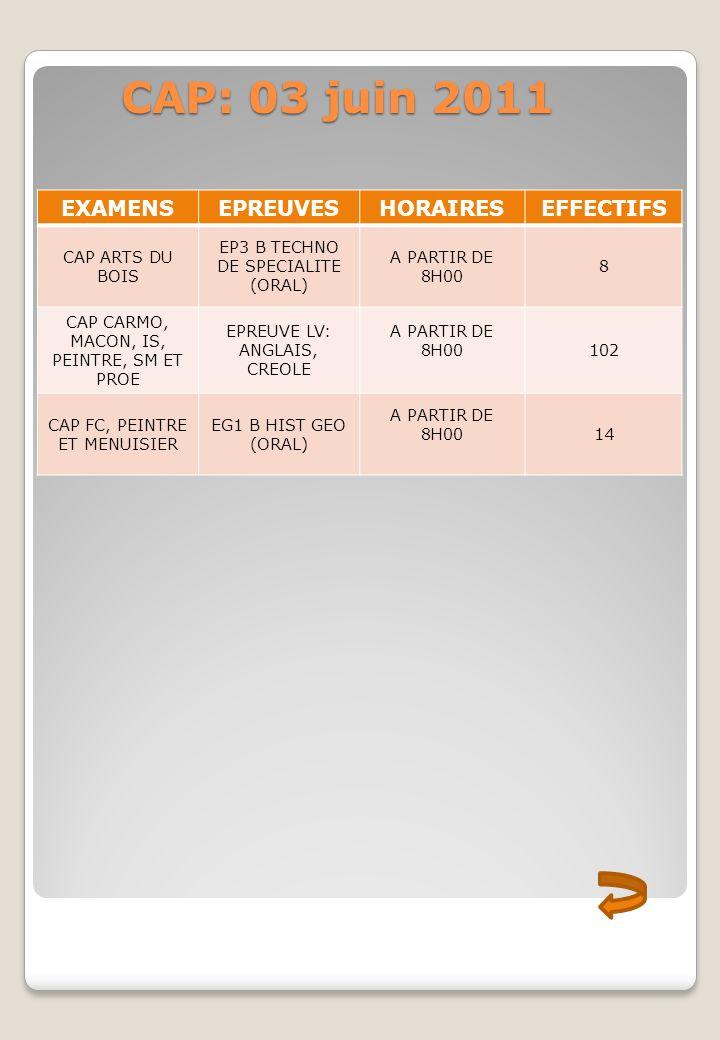 CAP: 03 juin 2011 CAP: 03 juin 2011 EXAMENSEPREUVESHORAIRESEFFECTIFS CAP ARTS DU BOIS EP3 B TECHNO DE SPECIALITE (ORAL) A PARTIR DE 8H00 8 CAP CARMO,