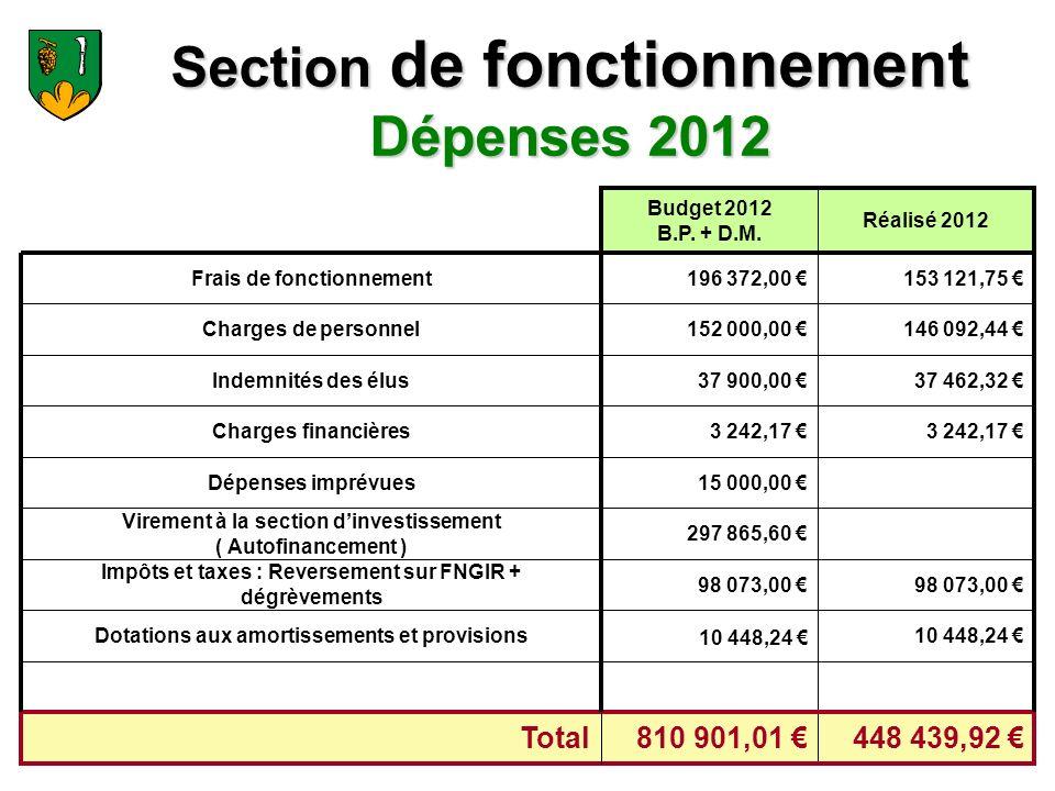 Section de fonctionnement Dépenses 2012 37 462,32 37 900,00 Indemnités des élus 98 073,00 Impôts et taxes : Reversement sur FNGIR + dégrèvements 297 865,60 Virement à la section dinvestissement ( Autofinancement ) 448 439,92 810 901,01 Total 10 448,24 Dotations aux amortissements et provisions 15 000,00 Dépenses imprévues 3 242,17 Charges financières 146 092,44 152 000,00 Charges de personnel 153 121,75 196 372,00 Frais de fonctionnement Réalisé 2012 Budget 2012 B.P.