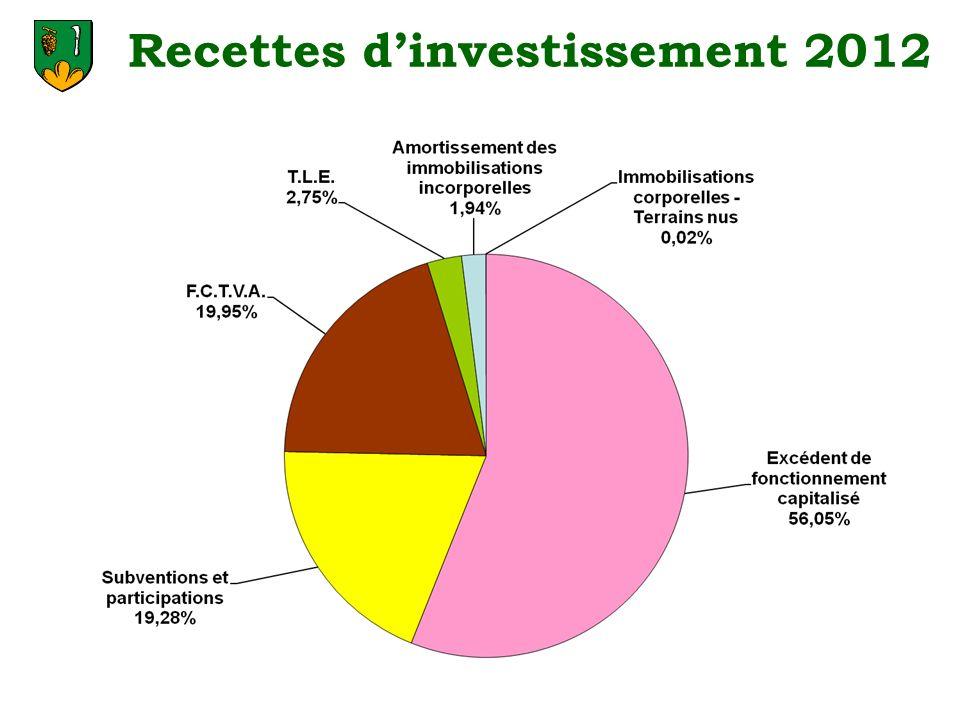 Recettes dinvestissement 2012