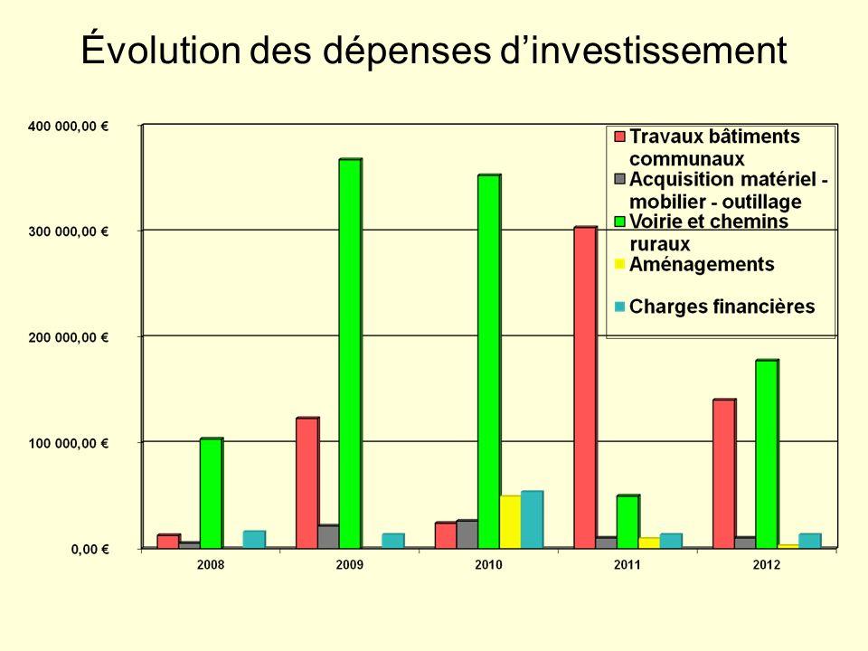 Évolution des dépenses dinvestissement