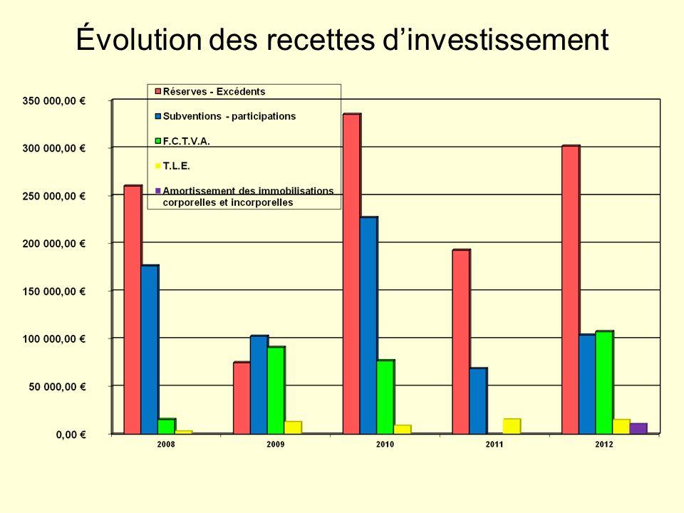 Évolution des recettes dinvestissement