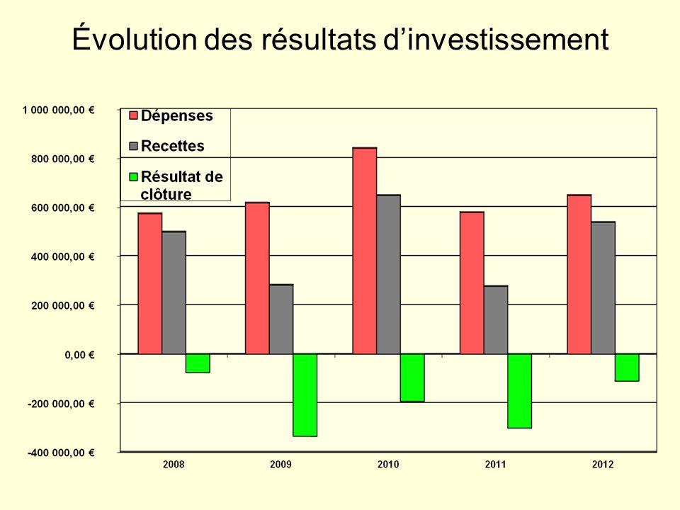 Évolution des résultats dinvestissement