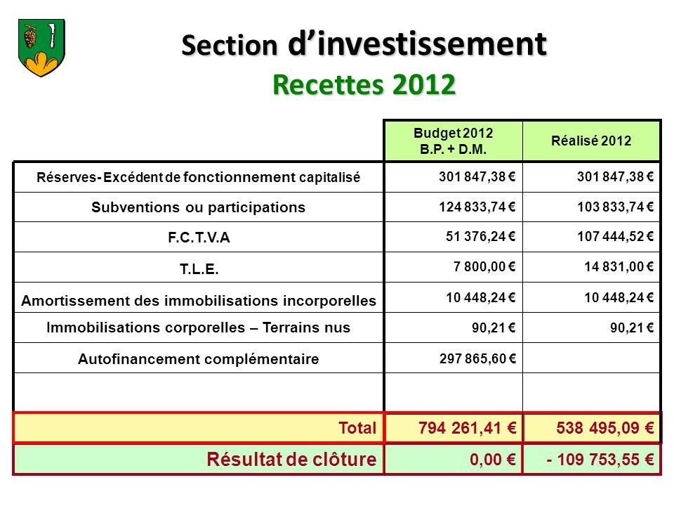 Dépenses dinvestissement 2012