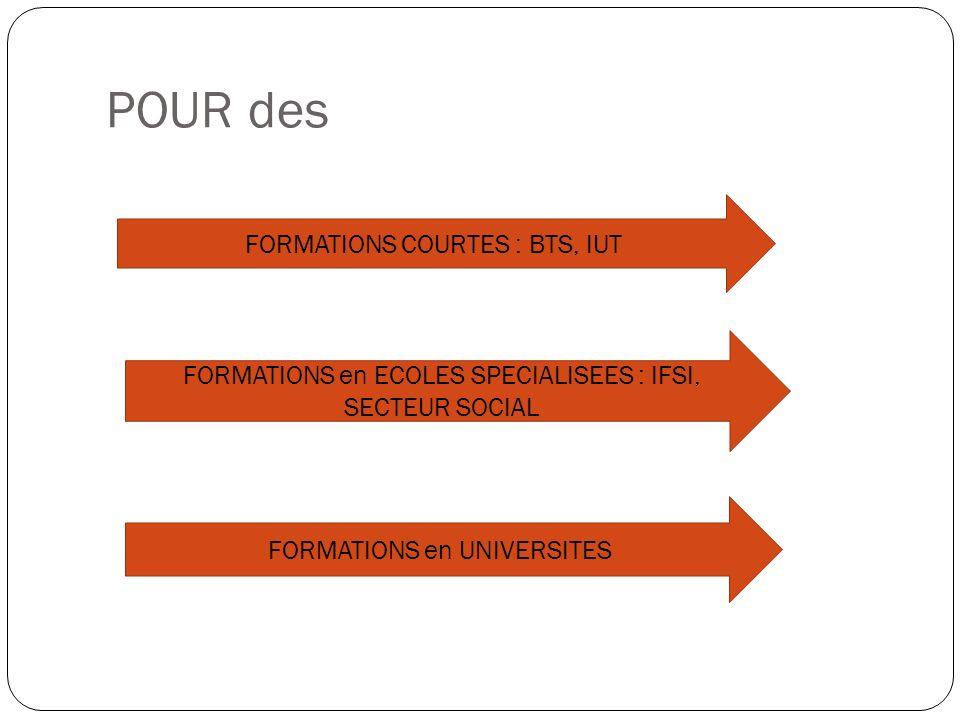 POUR des FORMATIONS COURTES : BTS, IUT FORMATIONS en ECOLES SPECIALISEES : IFSI, SECTEUR SOCIAL FORMATIONS en UNIVERSITES