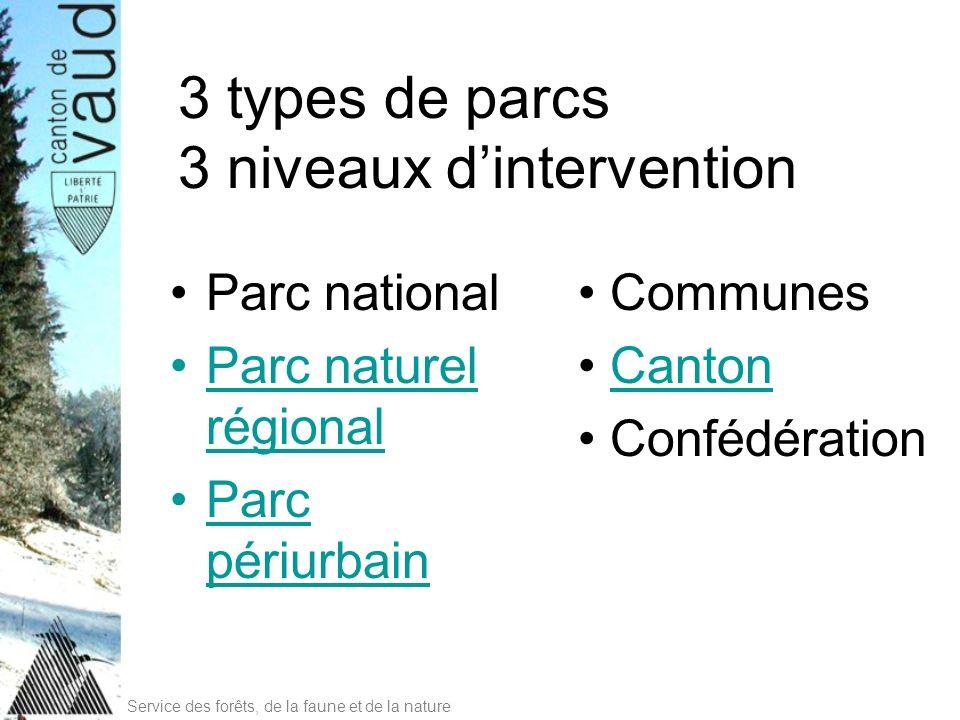 Parc national Parc naturel régional Parc périurbain 3 types de parcs 3 niveaux dintervention Communes Canton Confédération