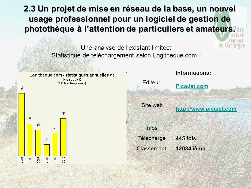 Une analyse de l'existant limitée: Statistique de téléchargement selon Logitheque.com : 2.3 Un projet de mise en réseau de la base, un nouvel usage pr