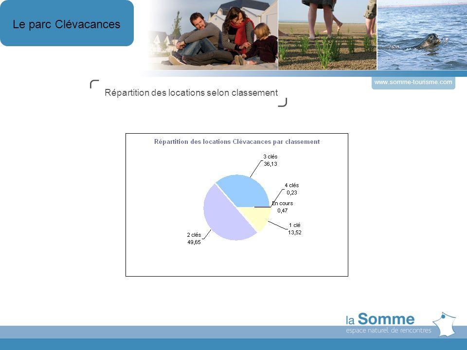 www.somme-tourisme.com Titre du Dossier Répartition des locations selon classement Le parc Clévacances