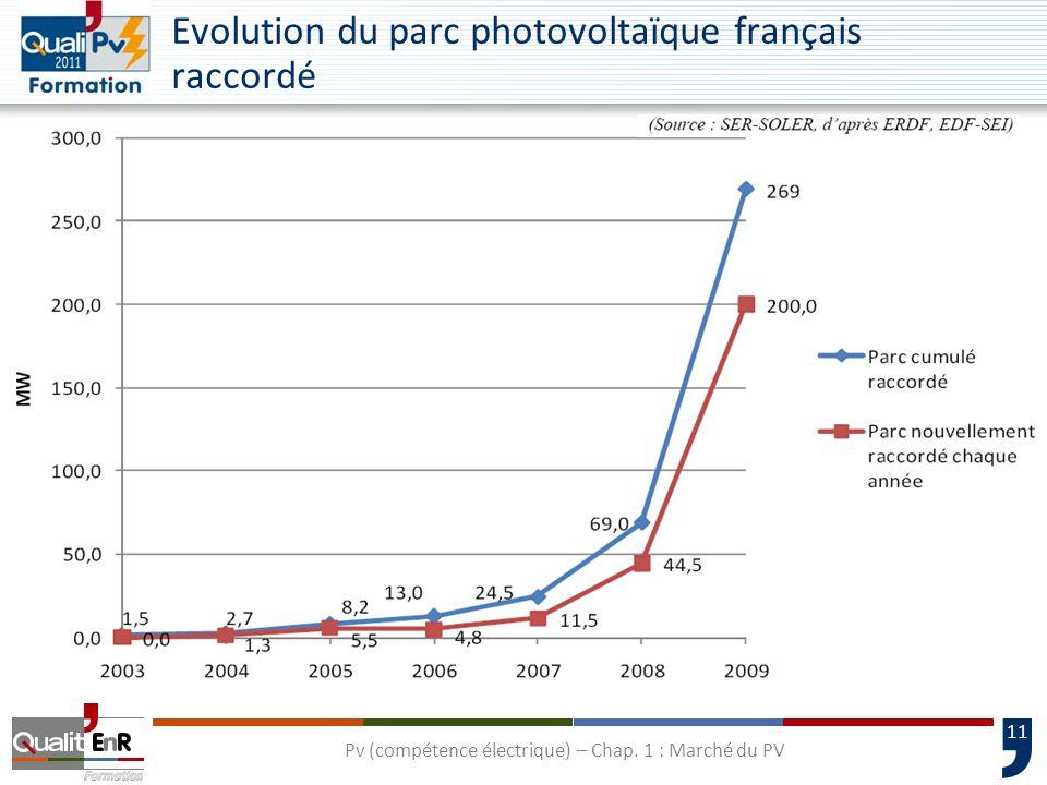 11 Evolution du parc photovoltaïque français raccordé Pv (compétence électrique) – Chap. 1 : Marché du PV