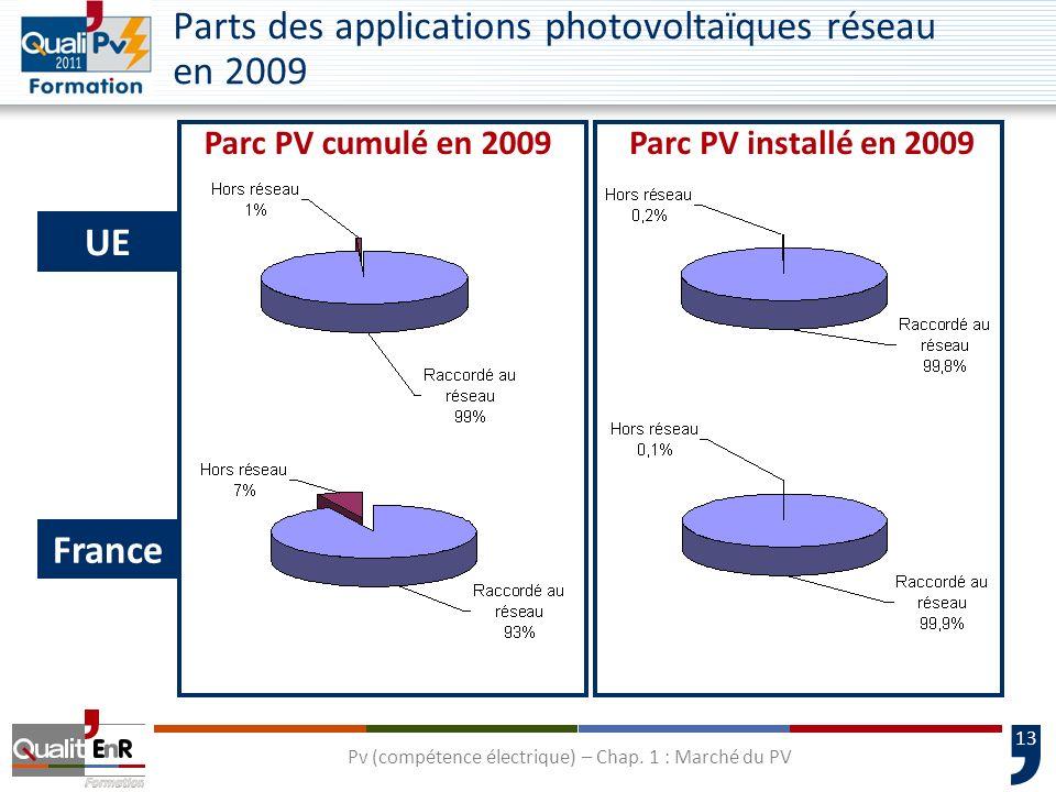 13 Parts des applications photovoltaïques réseau en 2009 UE France Parc PV cumulé en 2009Parc PV installé en 2009 Pv (compétence électrique) – Chap. 1