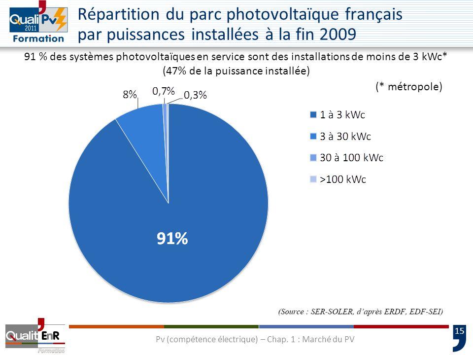 15 Répartition du parc photovoltaïque français par puissances installées à la fin 2009 91 % des systèmes photovoltaïques en service sont des installations de moins de 3 kWc* (47% de la puissance installée) Pv (compétence électrique) – Chap.