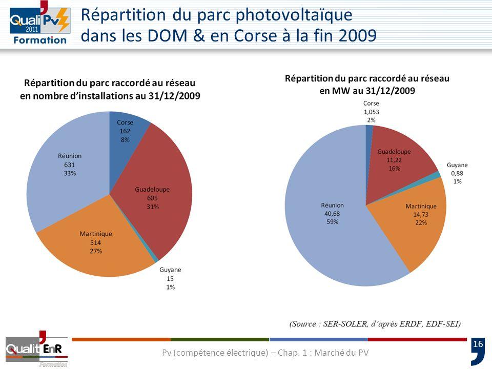 16 Répartition du parc photovoltaïque dans les DOM & en Corse à la fin 2009 Pv (compétence électrique) – Chap. 1 : Marché du PV