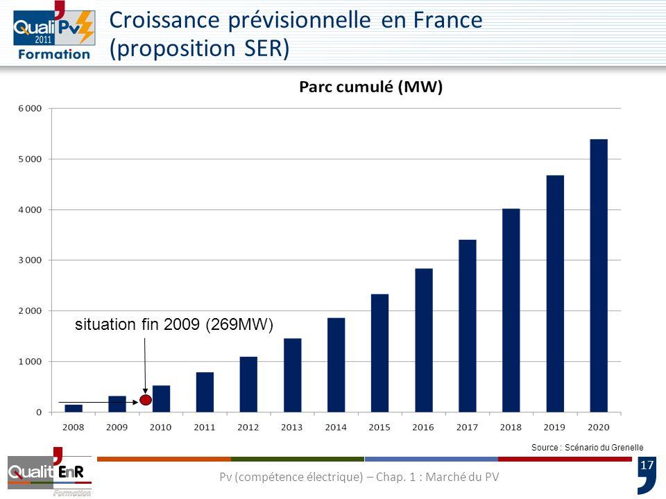 17 Croissance prévisionnelle en France (proposition SER) Source : Scénario du Grenelle situation fin 2009 (269MW) Pv (compétence électrique) – Chap. 1