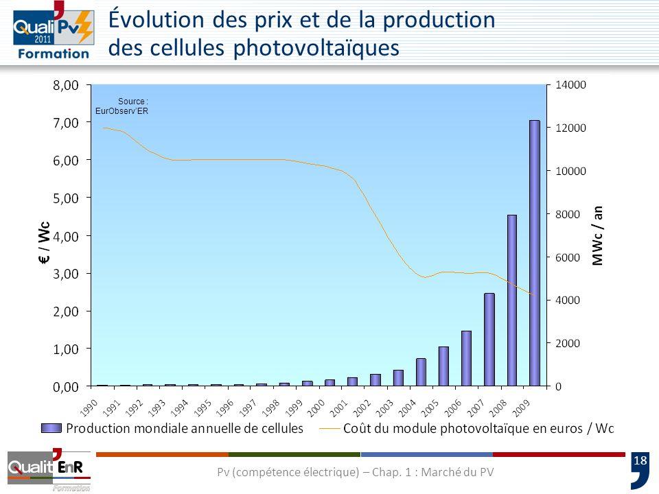 18 Source : EurObservER Évolution des prix et de la production des cellules photovoltaïques Pv (compétence électrique) – Chap. 1 : Marché du PV