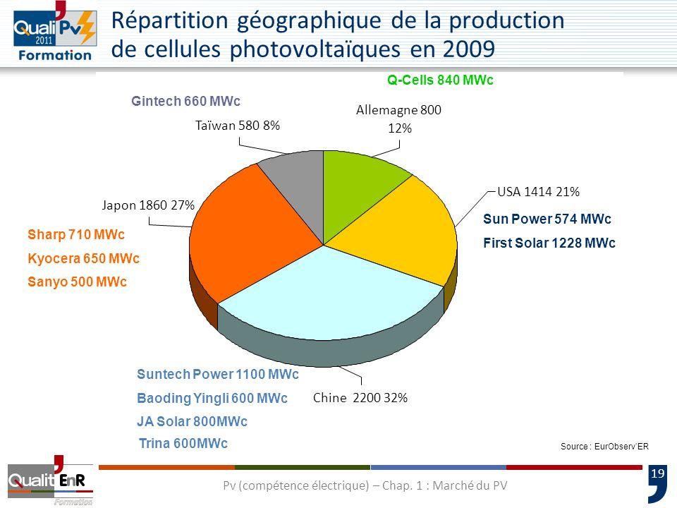 19 Répartition géographique de la production de cellules photovoltaïques en 2009 Japon 1860 27% Taïwan 580 8% Allemagne 800 12% USA 1414 21% Chine 2200 32% Source : EurObservER Q-Cells 840 MWc Sharp 710 MWc Kyocera 650 MWc Sanyo 500 MWc Sun Power 574 MWc First Solar 1228 MWc Gintech 660 MWc Suntech Power 1100 MWc Baoding Yingli 600 MWc JA Solar 800MWc Trina 600MWc Pv (compétence électrique) – Chap.