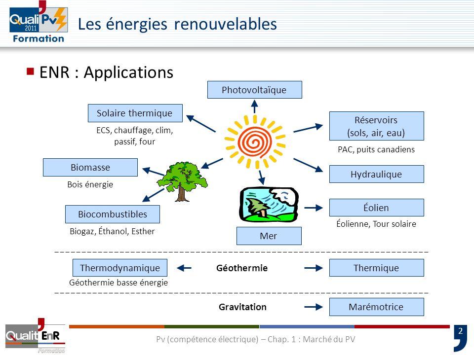 2 Les énergies renouvelables ENR : Applications Solaire thermique Photovoltaïque Réservoirs (sols, air, eau) Géothermie Thermodynamique Hydraulique Thermique ECS, chauffage, clim, passif, four Biomasse Biocombustibles Biogaz, Éthanol, Esther Éolien Bois énergie Mer Marémotrice Éolienne, Tour solaire PAC, puits canadiens Géothermie basse énergie Gravitation Pv (compétence électrique) – Chap.