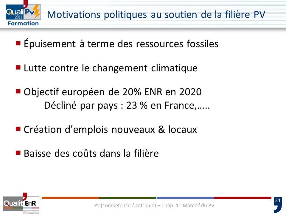 21 Motivations politiques au soutien de la filière PV Épuisement à terme des ressources fossiles Lutte contre le changement climatique Objectif européen de 20% ENR en 2020 Décliné par pays : 23 % en France,…..