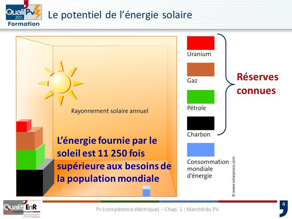 4 Lénergie fournie par le soleil est 11 250 fois supérieure aux besoins de la population mondiale Le potentiel de lénergie solaire Réserves connues Pv