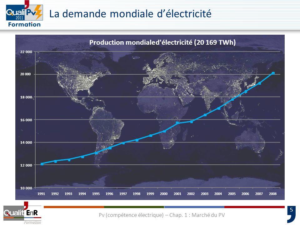5 La demande mondiale délectricité 10 000 12 000 14 000 16 000 18 000 20 000 22 000 199119921993199419951996199719981999200020012002200320042005200620072008 Production mondiale d électricité(20 169 TWh) Pv (compétence électrique) – Chap.