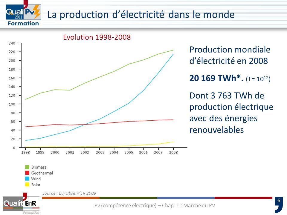 6 La production délectricité dans le monde Source : EurObservER 2009 Production mondiale délectricité en 2008 20 169 TWh*. (T= 10 12 ) Dont 3 763 TWh