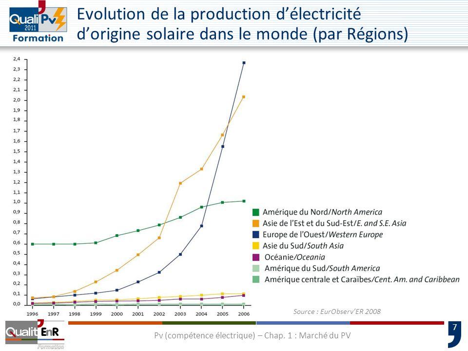 7 Evolution de la production délectricité dorigine solaire dans le monde (par Régions) Source : EurObservER 2008 Pv (compétence électrique) – Chap. 1