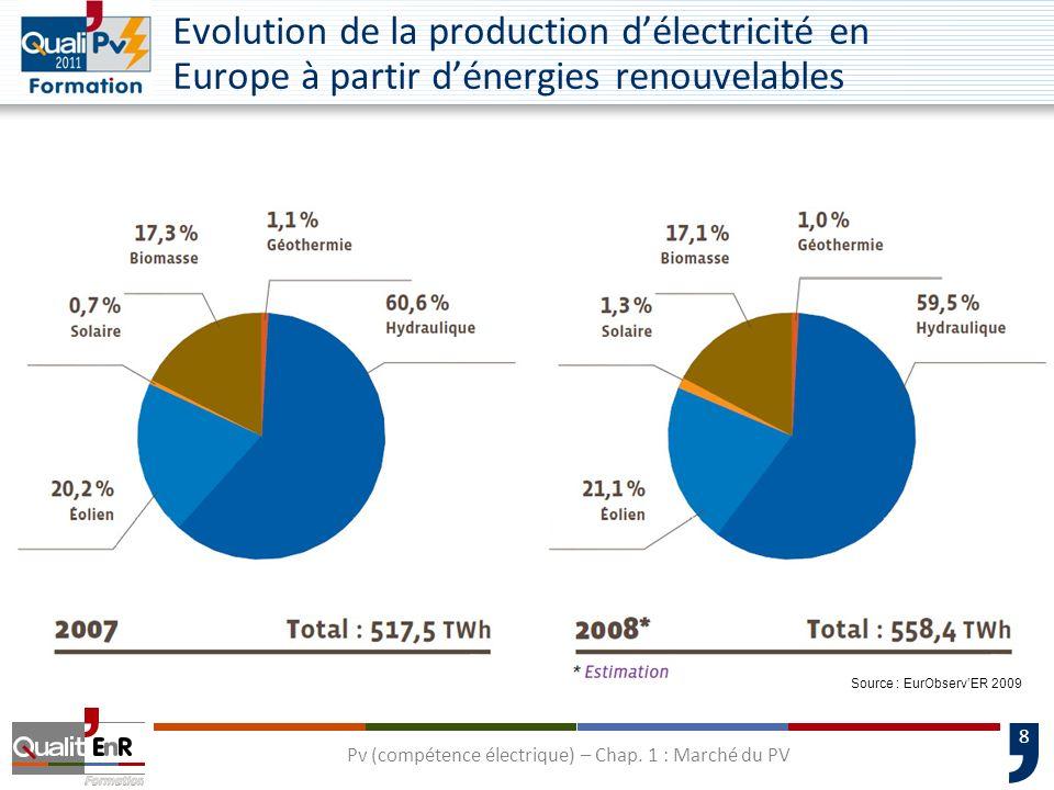 8 Evolution de la production délectricité en Europe à partir dénergies renouvelables Source : EurObservER 2009 Pv (compétence électrique) – Chap. 1 :